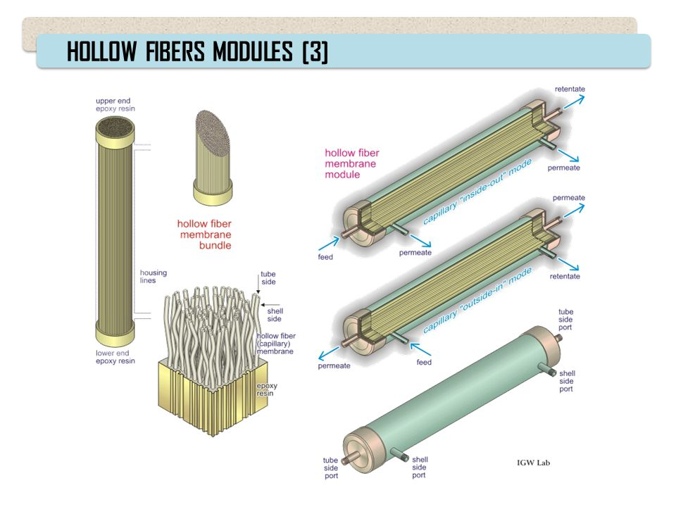 HOLLOW FIBERS MODULES [3]